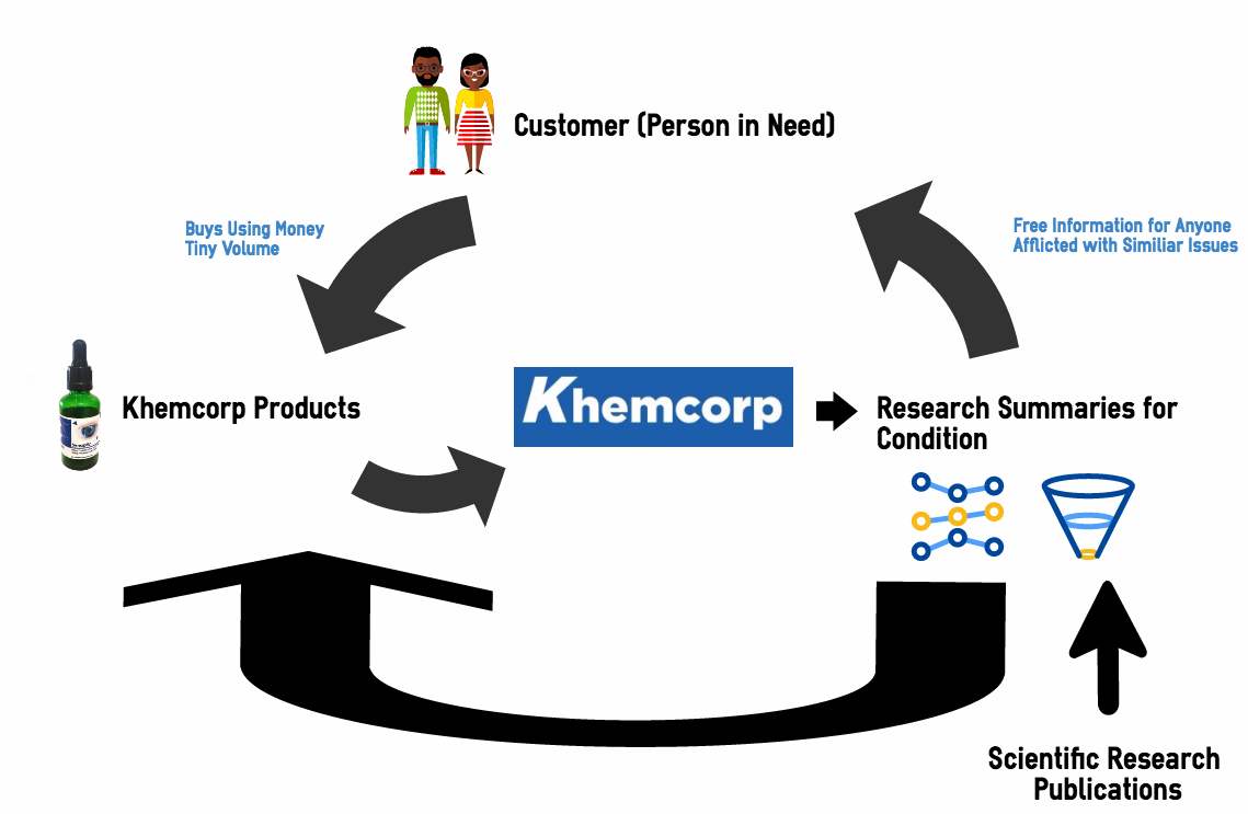 Khemcorp Who Is